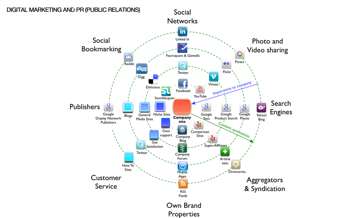 Relation Between Digital Marketing and PR