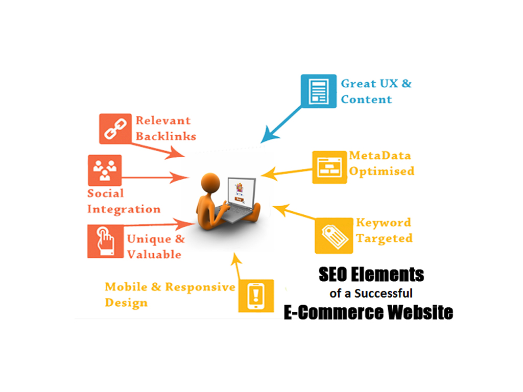 Four Essential Elements of a Successful Website