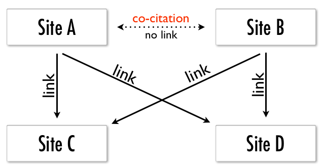 Implication of SEO Co-citation- An Overview