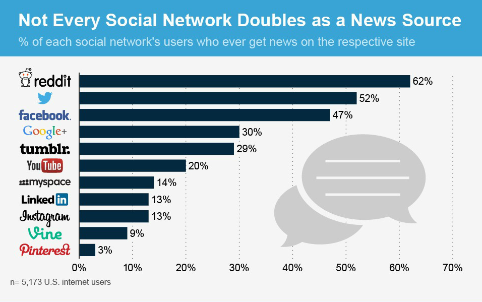 Just  47% of Facebook Users Get News From the Social Network