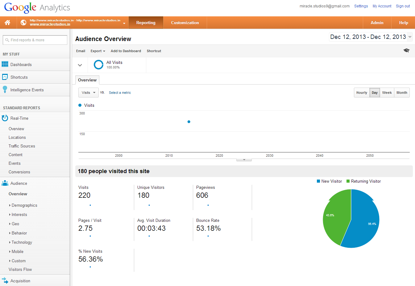 Important Significance of marketing analytics to develop your brand online