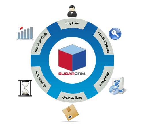 Leverage SugarCRM Benefits with the Experts