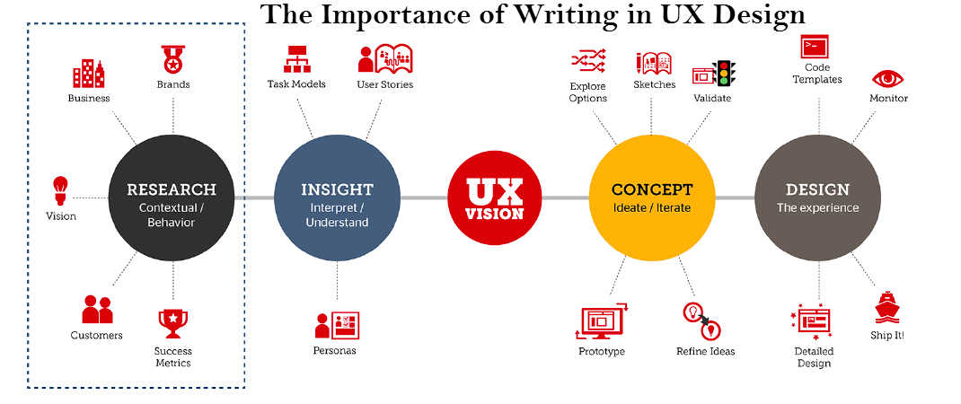 The Significance of Writing in UX Design