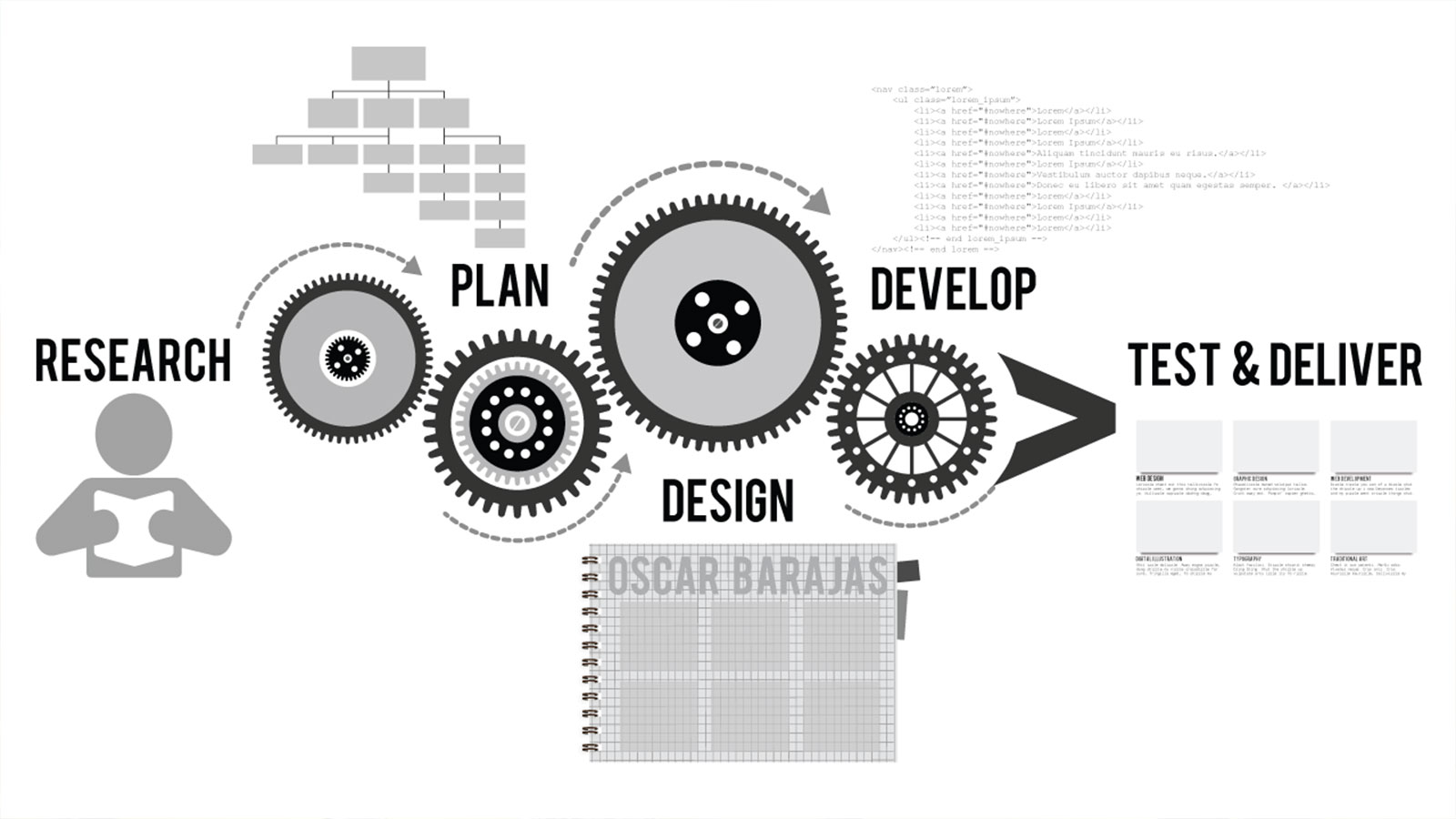 Key Phases of  Web Design and Development Projects