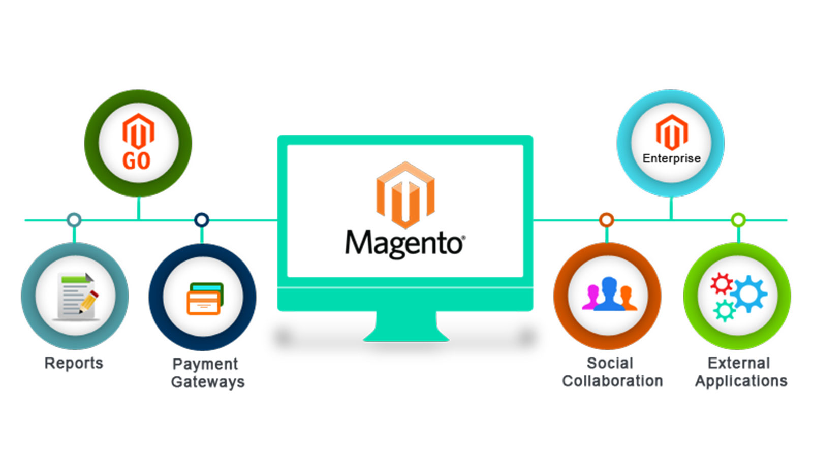 Magento Development: The new age E-Commerce platform